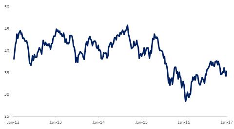 Ishares Emerging Market ETF