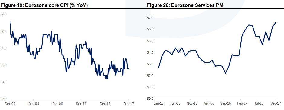 Eurozone CPI and PMI