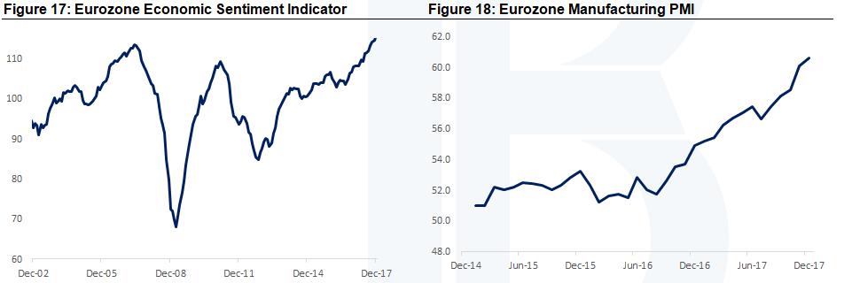 Eurozone Economic Senitment and Manufacturing