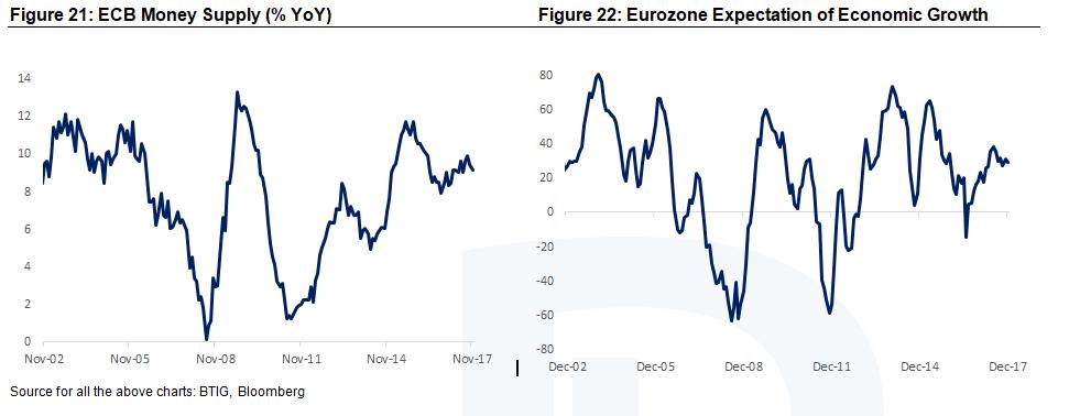 Eurozone Money Supply and Economic Growth