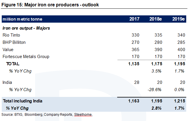 Iron Ore outlook