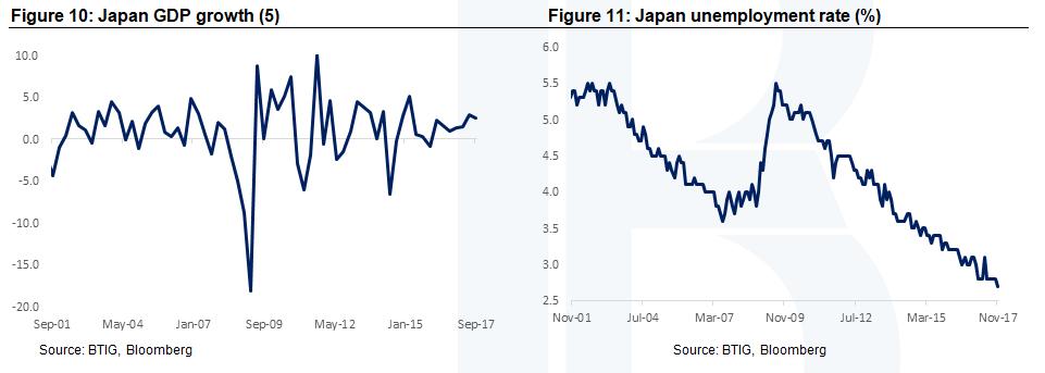 Japan GDP & Unemployment