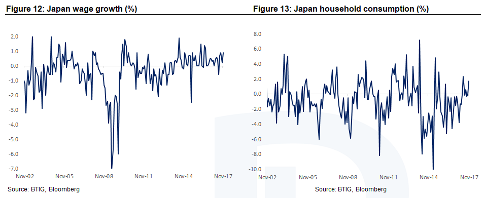 Japan Wage Growth and Household Consumption