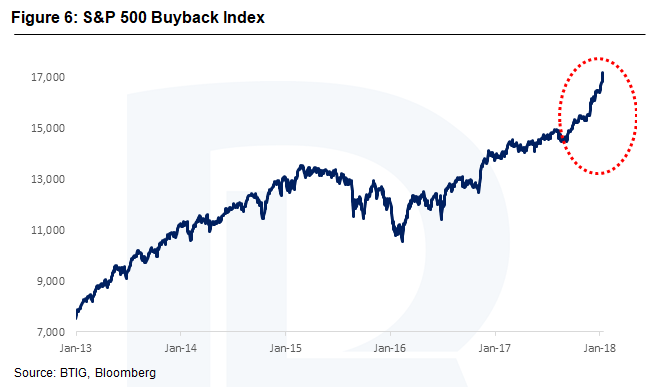 S&P 500 Buyback Index