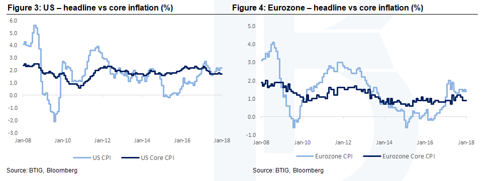 USa & Eurozone core inflation