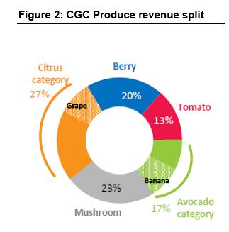 Produce revenue split